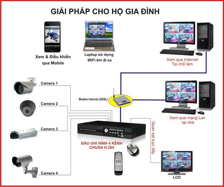 Kết quả hình ảnh cho Hệ thống camera quan sát là gì?
