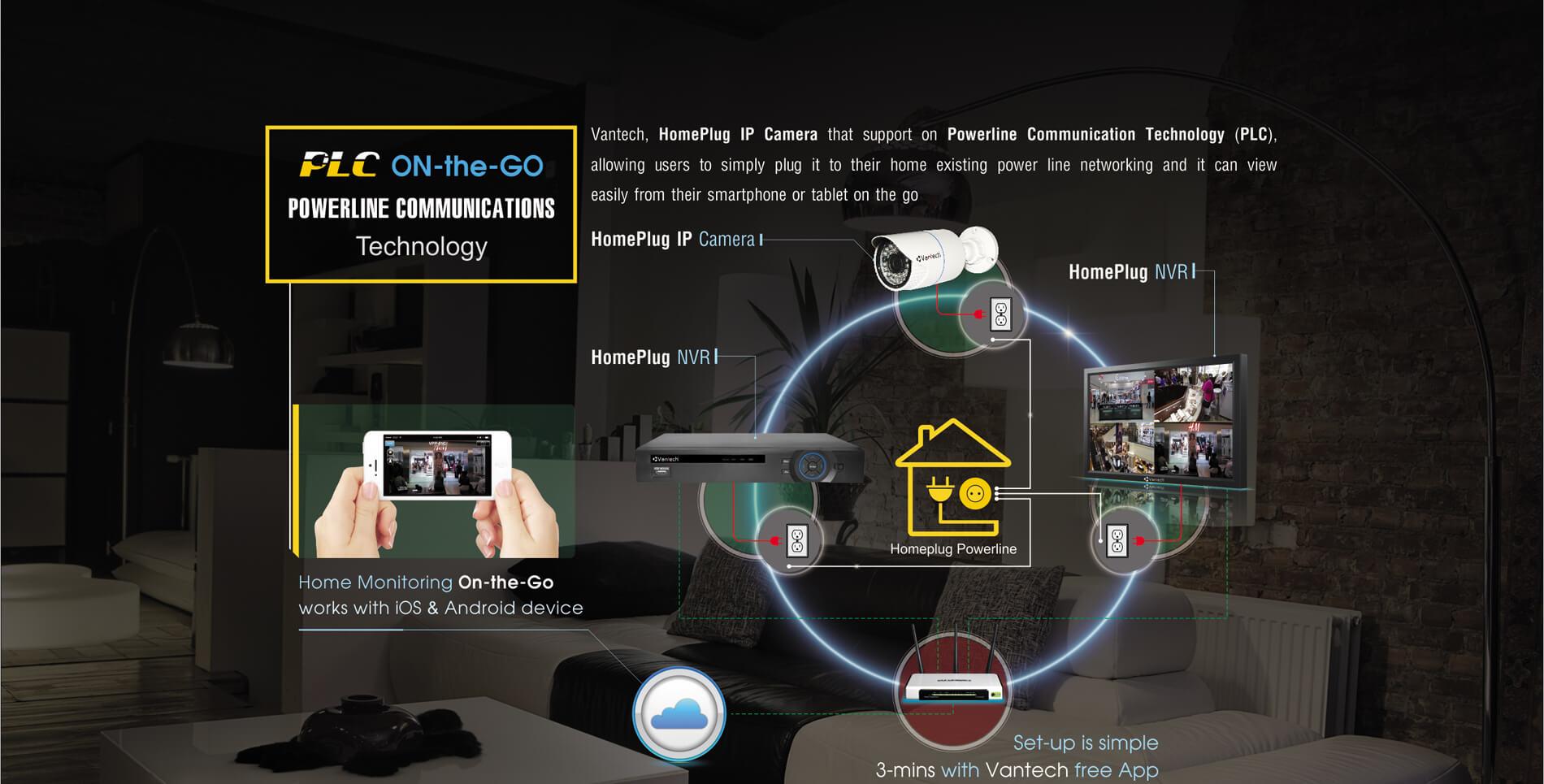 Powerline camera IP hoạt động như thế nào